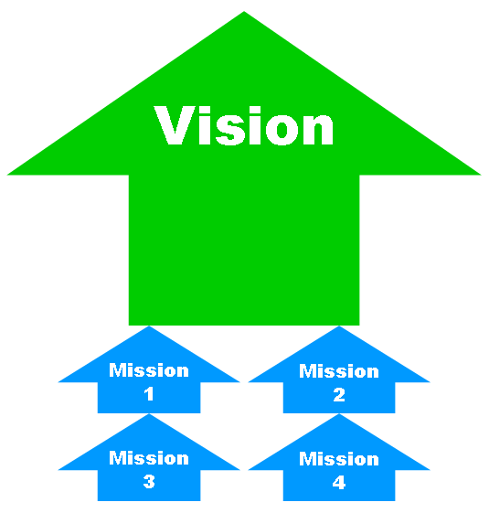an analysis of corporate objectives vision and mission of modcon systems ltd Home vision, mission, objectives & values a a a vision: we inspire and conduct a thorough analysis on the nature.